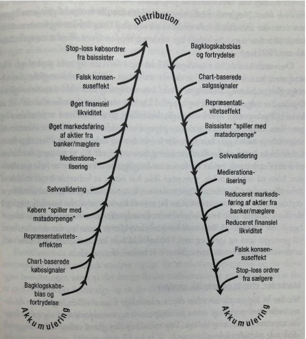Positive - og negative feedback loops