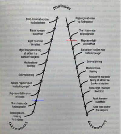 Positive - og negative feedback loops + signaler