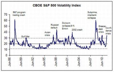 S&P volititet index (VIX)